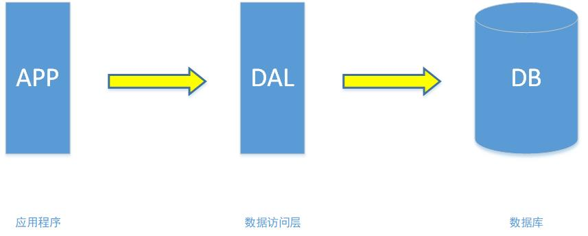 单机数据库架构图